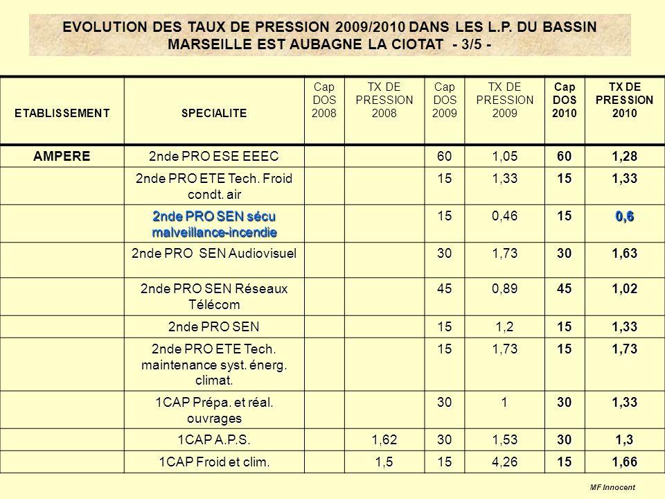 ETABLISSEMENTSPECIALITE Cap DOS 2008 TX DE PRESSION 2008 Cap DOS 2009 TX DE PRESSION 2009 Cap DOS 2010 TX DE PRESSION 2010 AMPERE 2nde PRO ESE EEEC 601,05601,28 2nde PRO ETE Tech.