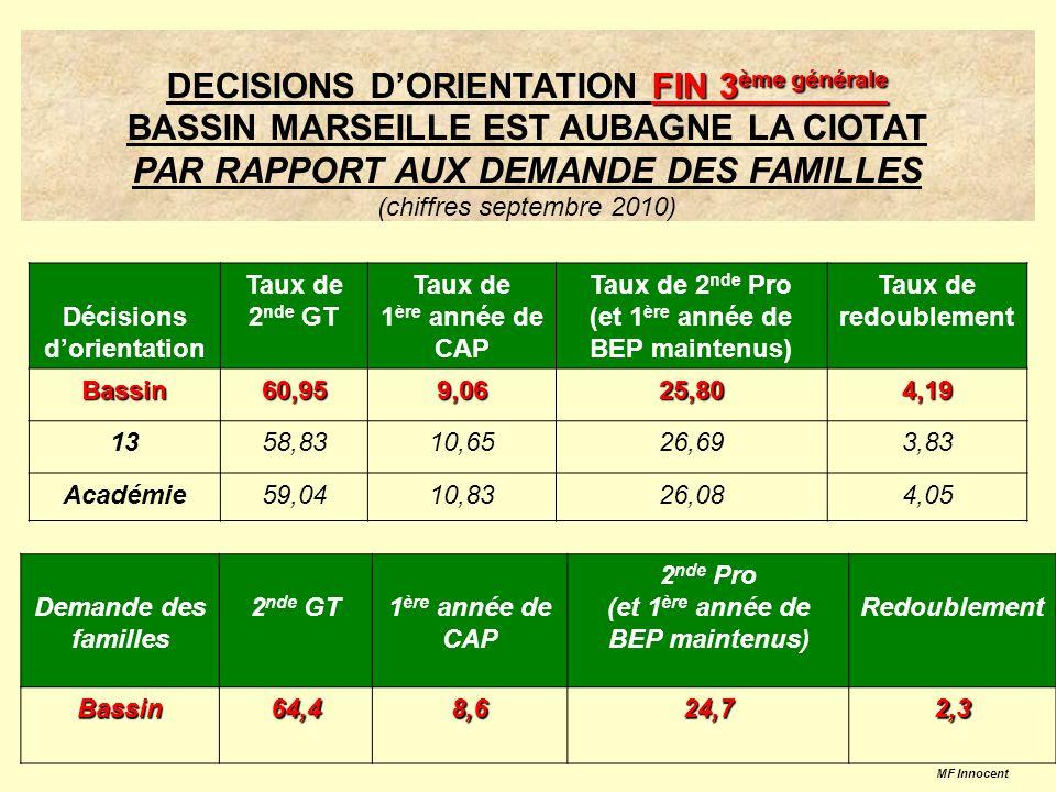 Comparaison bassin/académie de la répartition des élèves dans les domaines/EdE MF Innocent