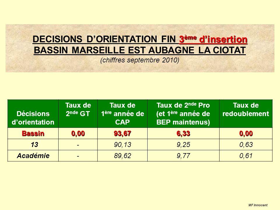 Analyse des décisions dorientation post-3 ème inter-bassins – juin 2010 MF Innocent