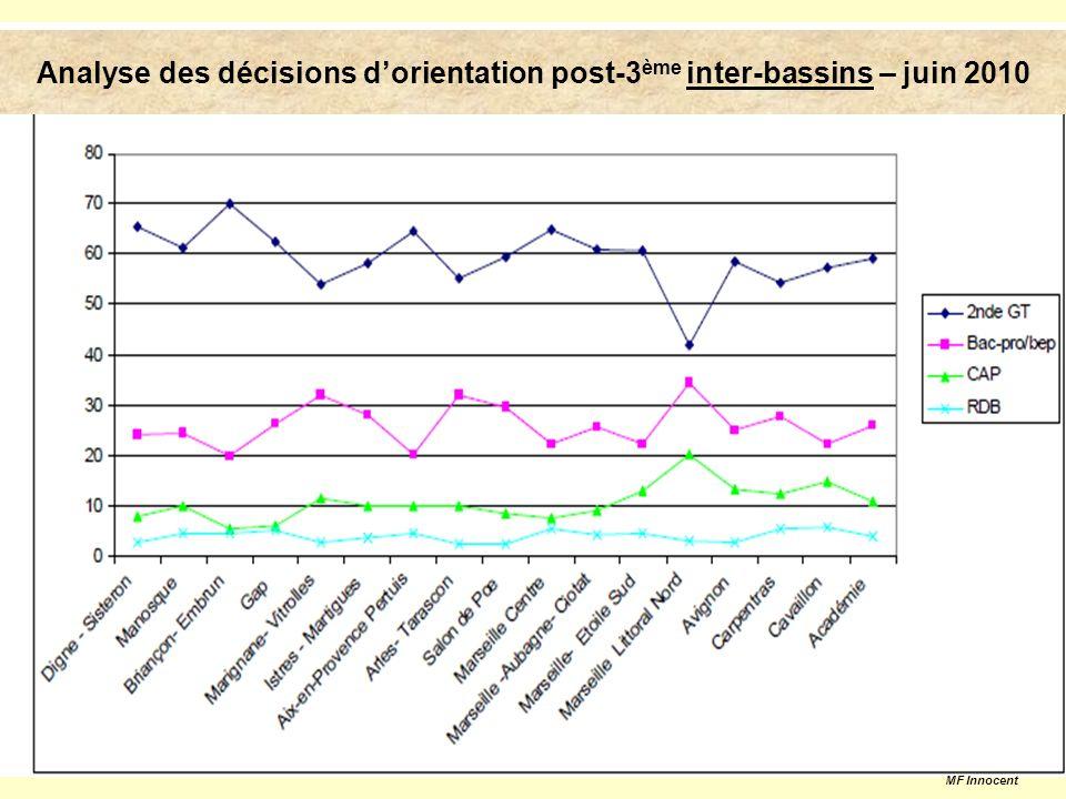 Taux daccès à la voie pro(affectés/vœu 1) selon le groupe dorigine Taux daccès à la voie pro (affectés/vœu 1) selon le groupe dorigine en juin 2010dans le bassin en juin 2010 dans le bassin MF Innocent
