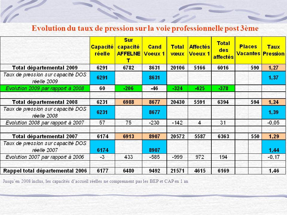 Jusquen 2008 inclus, les capacités daccueil réelles ne comprennent pas les BEP et CAP en 1 an Evolution du taux de pression sur la voie professionnelle post 3ème