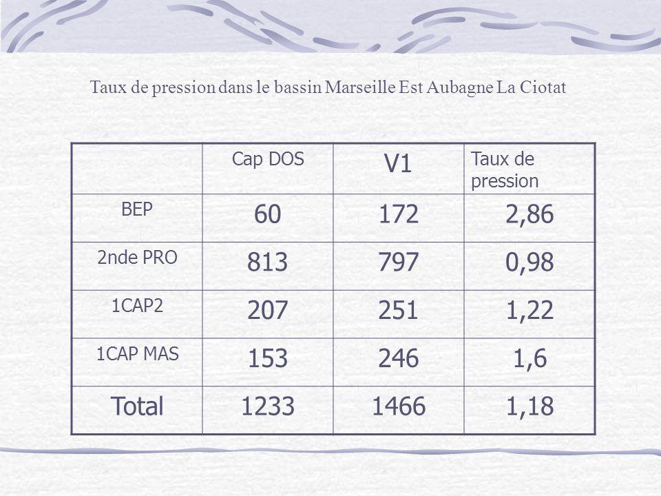 Taux de pression dans le bassin Marseille Est Aubagne La Ciotat Cap DOS V1 Taux de pression BEP 601722,86 2nde PRO 8137970,98 1CAP2 2072511,22 1CAP MAS 1532461,6 Total123314661,18