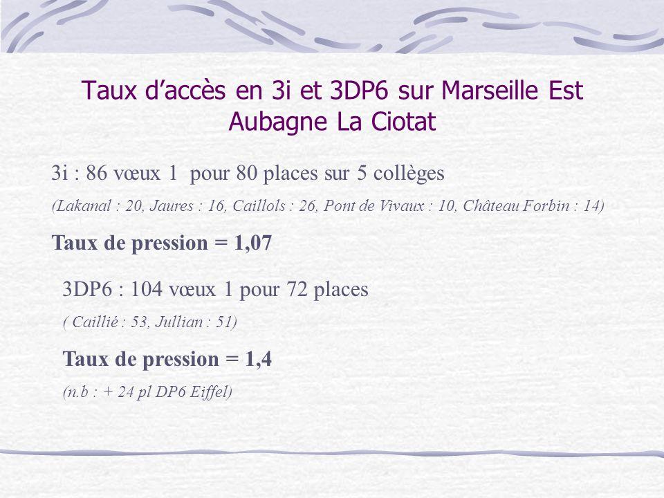 Taux daccès en 3i et 3DP6 sur Marseille Est Aubagne La Ciotat 3i : 86 vœux 1 pour 80 places sur 5 collèges (Lakanal : 20, Jaures : 16, Caillols : 26, Pont de Vivaux : 10, Château Forbin : 14) Taux de pression = 1,07 3DP6 : 104 vœux 1 pour 72 places ( Caillié : 53, Jullian : 51) Taux de pression = 1,4 (n.b : + 24 pl DP6 Eiffel)
