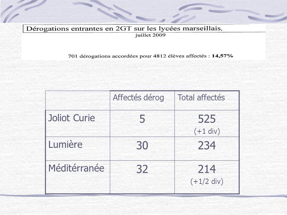 Affectés dérogTotal affectés Joliot Curie 5525 (+1 div) Lumière 30234 Méditérranée 32214 (+1/2 div)