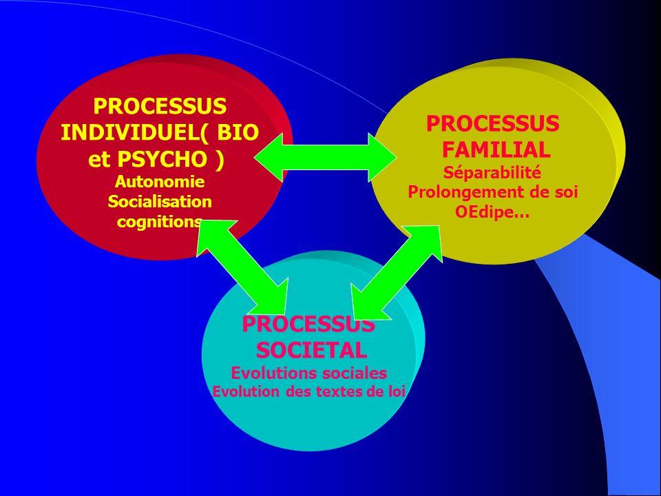 PROCESSUS INDIVIDUEL( BIO et PSYCHO ) Autonomie Socialisation cognitions PROCESSUS FAMILIAL Séparabilité Prolongement de soi OEdipe… PROCESSUS SOCIETAL Evolutions sociales Evolution des textes de loi