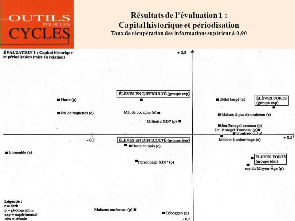 Résultats de lévaluation 1 : Capital historique et périodisation Taux de récupération des informations supérieur à 0,90