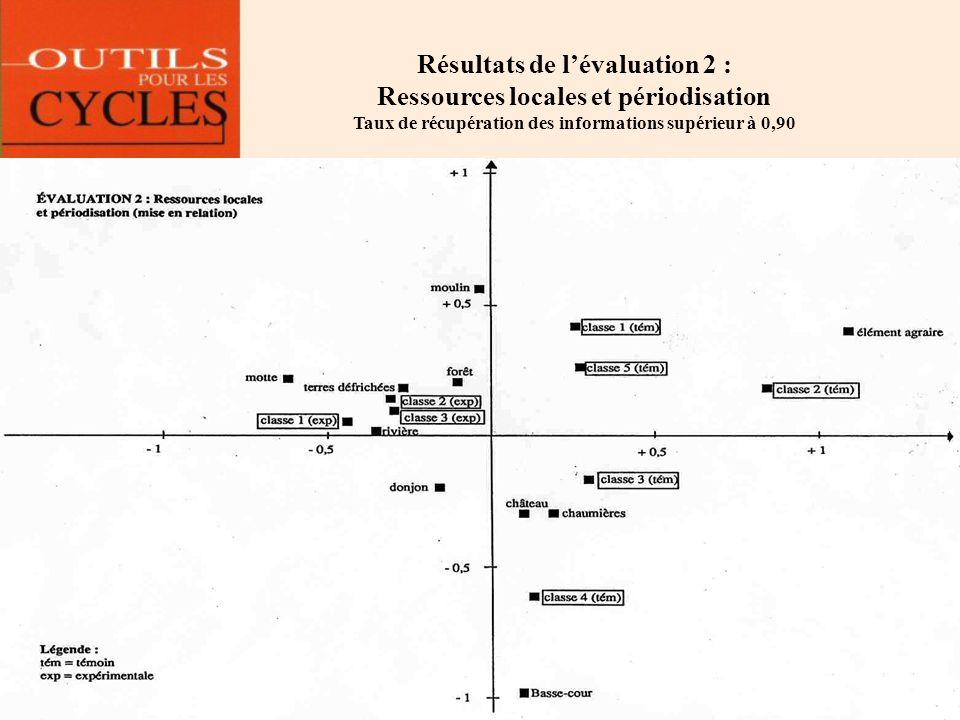 Résultats de lévaluation 2 : Ressources locales et périodisation Taux de récupération des informations supérieur à 0,90
