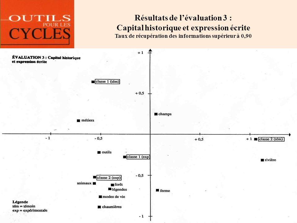 Résultats de lévaluation 3 : Capital historique et expression écrite Taux de récupération des informations supérieur à 0,90