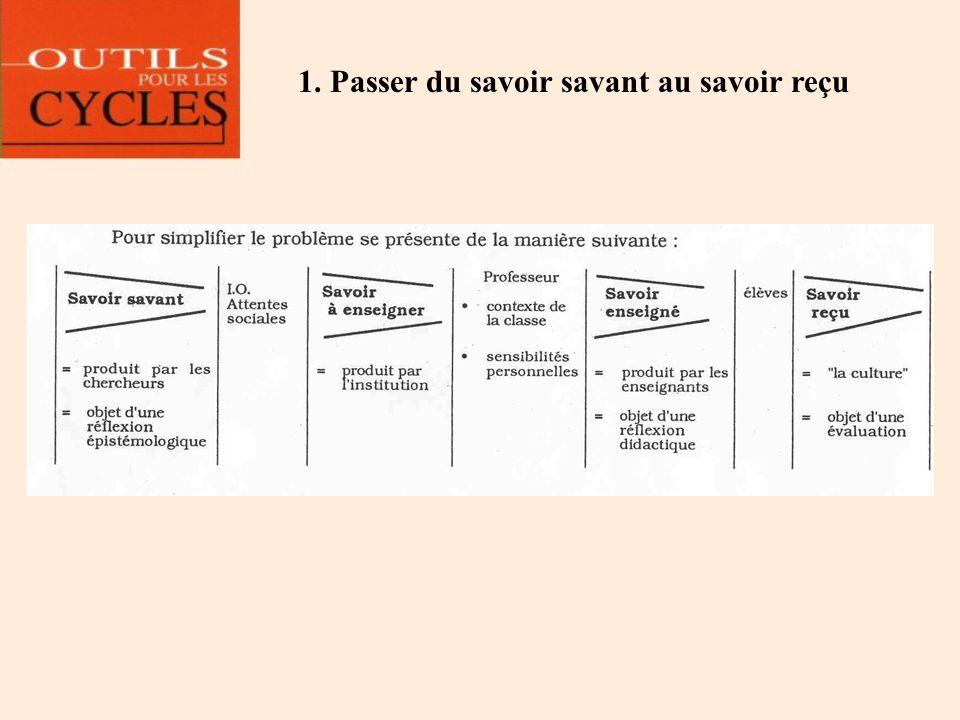 Questionner différentes traces qui sous-tendent une même notion Groupe B (suite) 2.