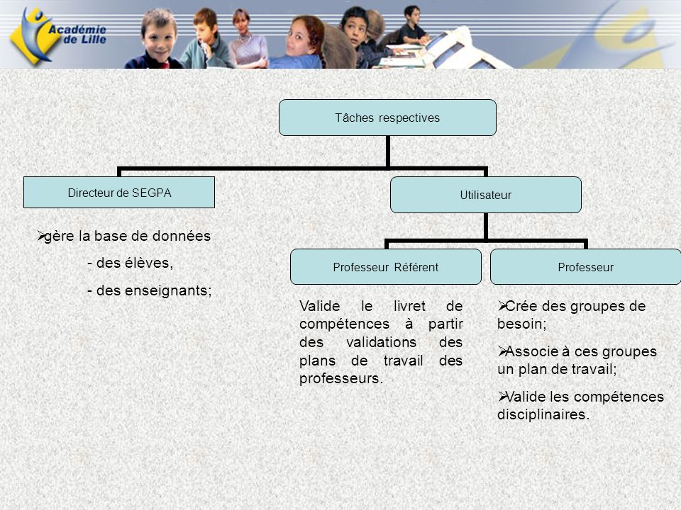 Tâches respectives Directeur de SEGPA Utilisateur Professeur Référent Professeur gère la base de données - des élèves, - des enseignants; Crée des gro