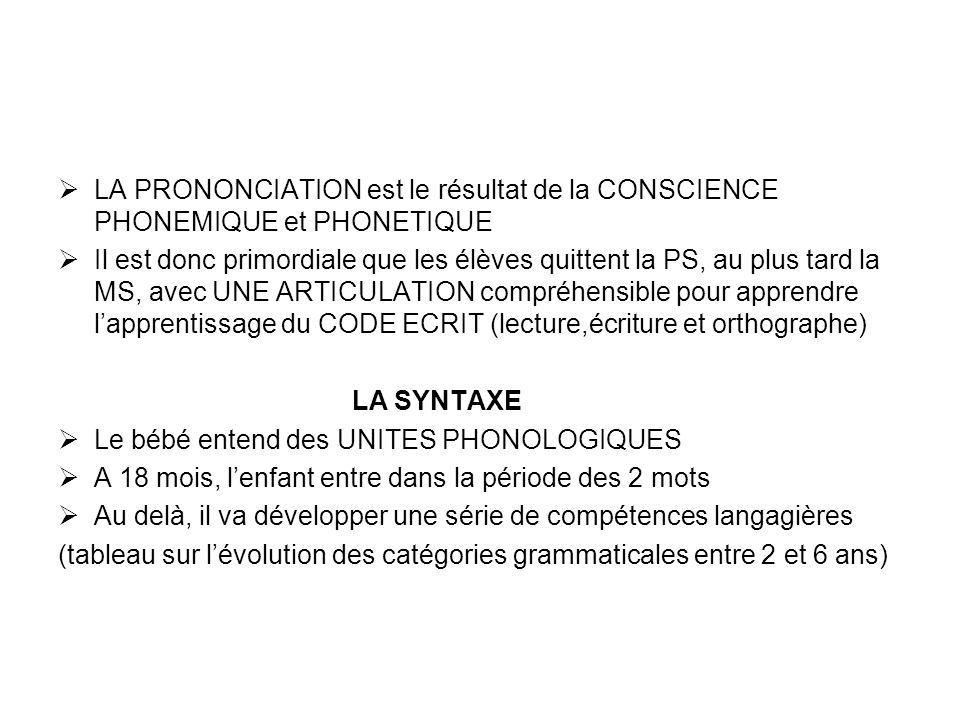 LA PRONONCIATION est le résultat de la CONSCIENCE PHONEMIQUE et PHONETIQUE Il est donc primordiale que les élèves quittent la PS, au plus tard la MS,