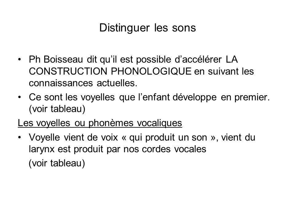 Distinguer les sons Ph Boisseau dit quil est possible daccélérer LA CONSTRUCTION PHONOLOGIQUE en suivant les connaissances actuelles. Ce sont les voye
