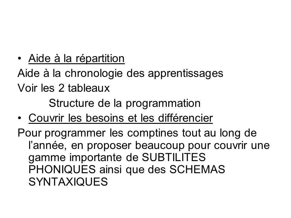 Aide à la répartition Aide à la chronologie des apprentissages Voir les 2 tableaux Structure de la programmation Couvrir les besoins et les différenci