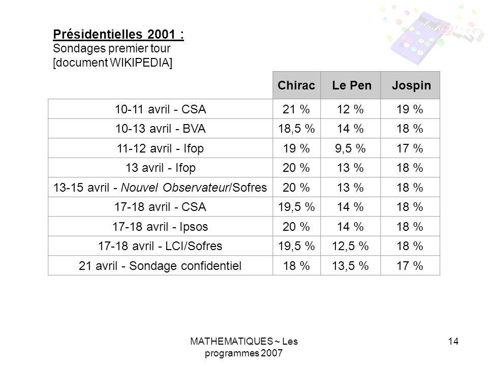 MATHEMATIQUES ~ Les programmes 2007 14 Présidentielles 2001 : Sondages premier tour [document WIKIPEDIA] Chirac Le Pen Jospin 10-11 avril - CSA21 %12 %19 % 10-13 avril - BVA18,5 %14 %18 % 11-12 avril - Ifop19 %9,5 %17 % 13 avril - Ifop20 %13 %18 % 13-15 avril - Nouvel Observateur/Sofres20 %13 %18 % 17-18 avril - CSA19,5 %14 %18 % 17-18 avril - Ipsos20 %14 %18 % 17-18 avril - LCI/Sofres19,5 %12,5 %18 % 21 avril - Sondage confidentiel18 %13,5 %17 % Résultats du premier tour19,9 %16,9 %16,2 %