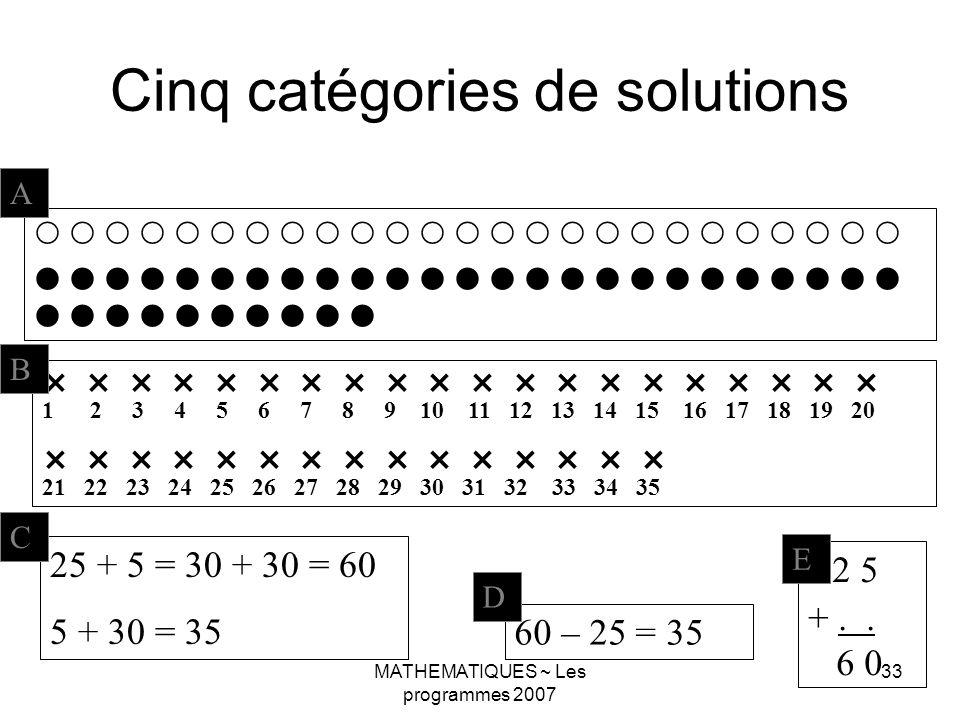 MATHEMATIQUES ~ Les programmes 2007 33 Cinq catégories de solutions A 1 2 3 4 5 6 7 8 9 10 11 12 13 14 15 16 17 18 19 20 21 22 23 24 25 26 27 28 29 30 31 32 33 34 35 B 25 + 5 = 30 + 30 = 60 5 + 30 = 35 C 2 5 +..