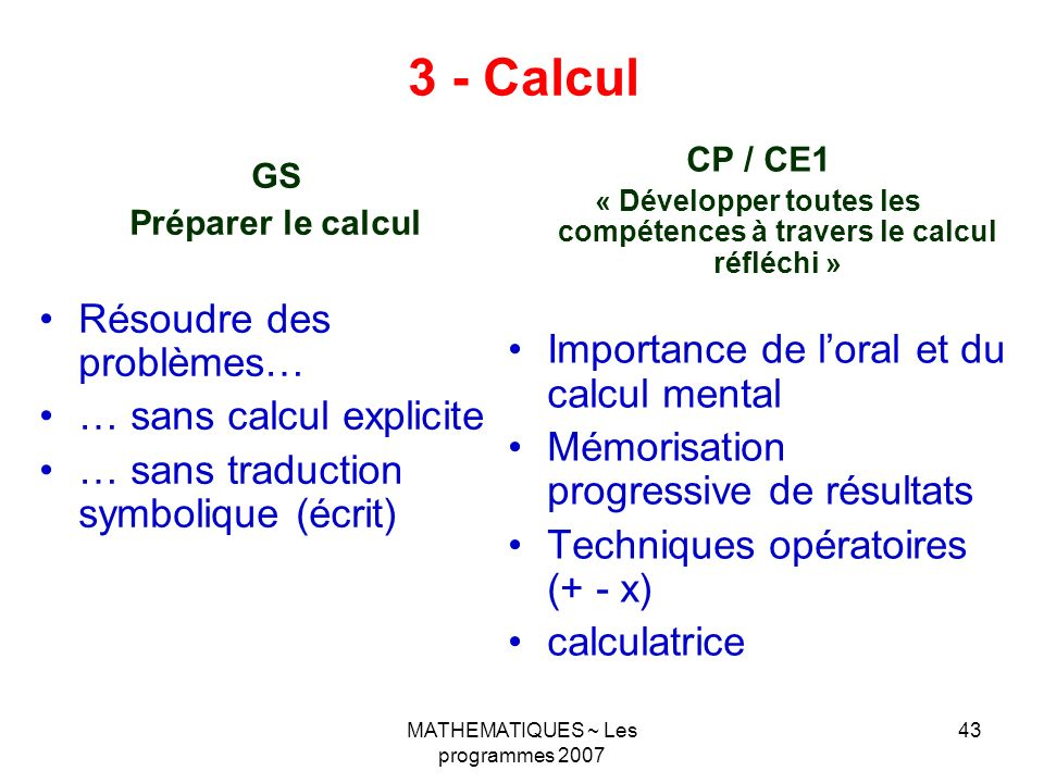 MATHEMATIQUES ~ Les programmes 2007 43 3 - Calcul GS Préparer le calcul Résoudre des problèmes… … sans calcul explicite … sans traduction symbolique (