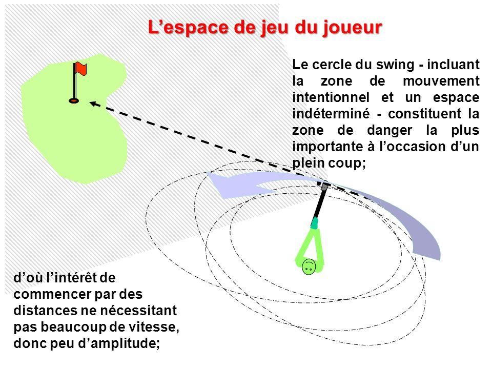 Lespace de jeu du joueur Le cercle du swing - incluant la zone de mouvement intentionnel et un espace indéterminé - constituent la zone de danger la p