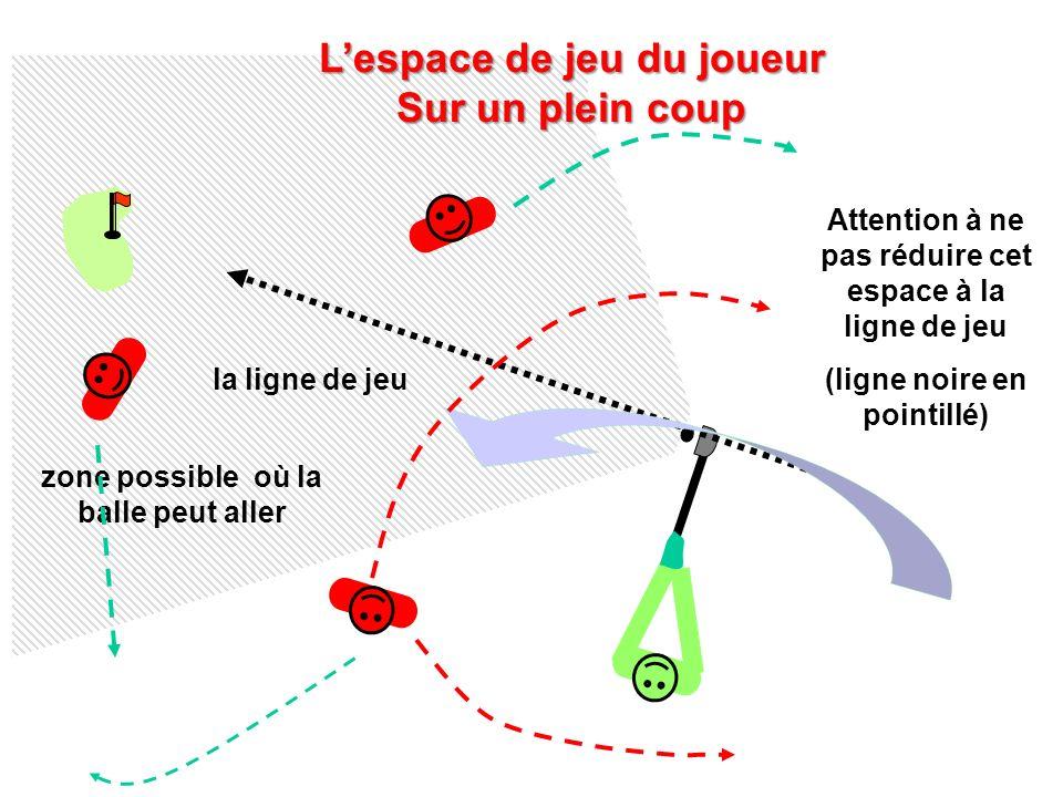 zone possible où la balle peut aller Lespace de jeu du joueur Sur un plein coup Attention à ne pas réduire cet espace à la ligne de jeu (ligne noire e