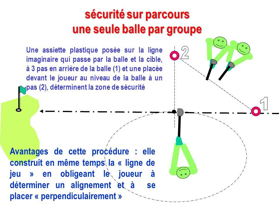 Une assiette plastique posée sur la ligne imaginaire qui passe par la balle et la cible, à 3 pas en arrière de la balle (1) et une placée devant le jo