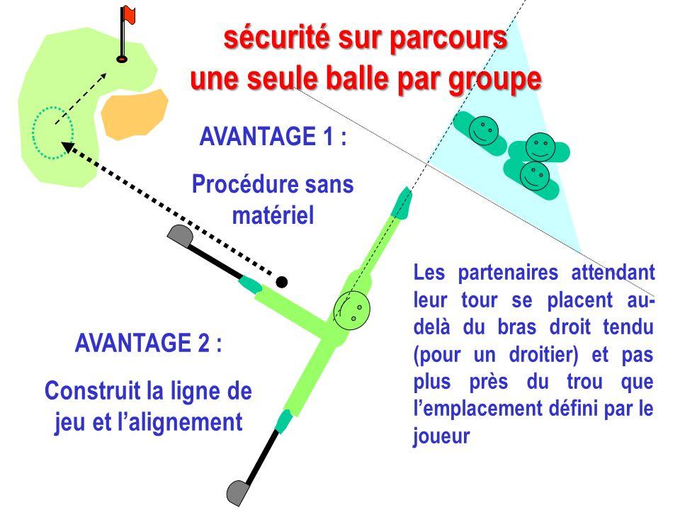 AVANTAGE 1 : Procédure sans matériel sécurité sur parcours une seule balle par groupe Les partenaires attendant leur tour se placent au- delà du bras