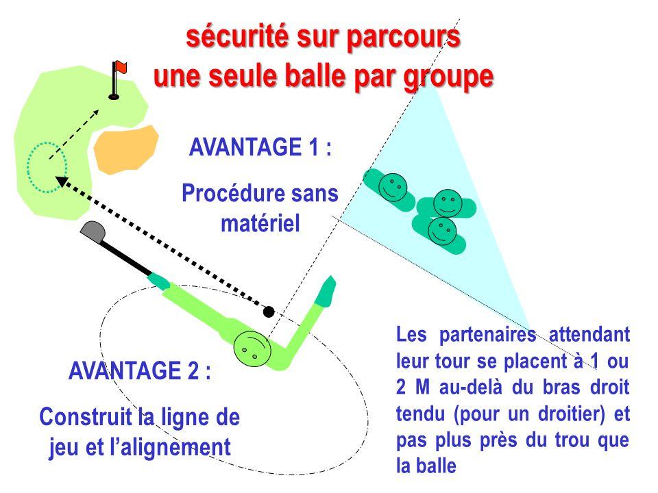 AVANTAGE 1 : Procédure sans matériel sécurité sur parcours une seule balle par groupe Les partenaires attendant leur tour se placent à 1 ou 2 M au-del