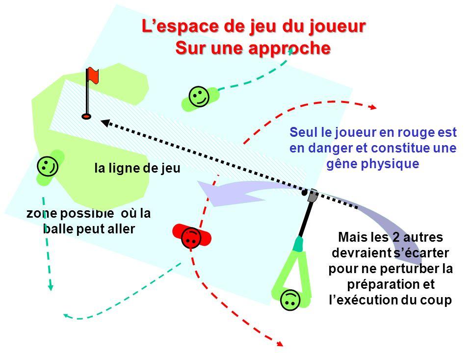 zone possible où la balle peut aller Lespace de jeu du joueur Sur une approche Seul le joueur en rouge est en danger et constitue une gêne physique Ma