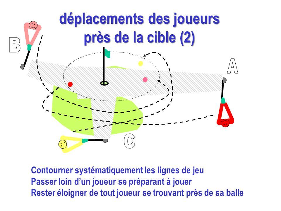 Contourner systématiquement les lignes de jeu Passer loin dun joueur se préparant à jouer Rester éloigner de tout joueur se trouvant près de sa balle