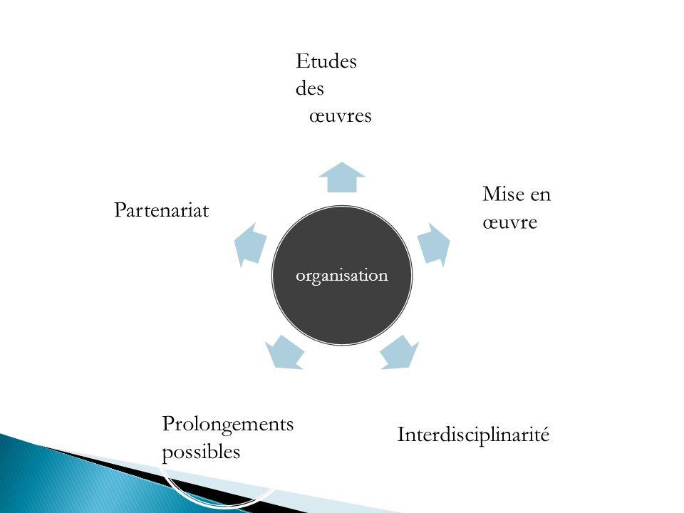 organisation Etudes des œuvres Mise en œuvre Interdisciplinarité Prolongements possibles Partenariat