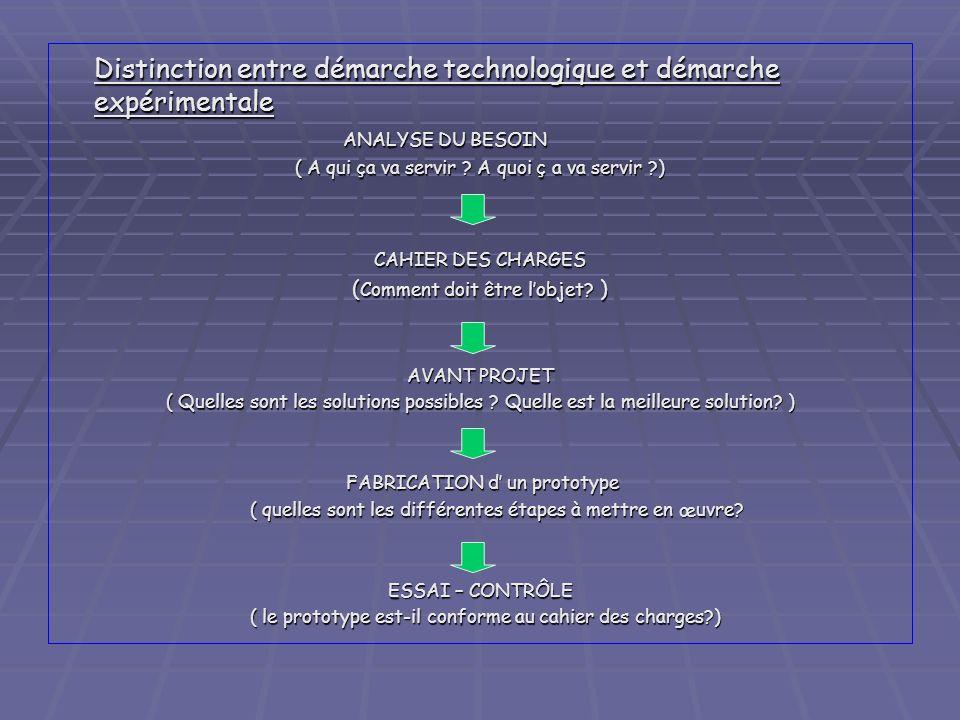 Distinction entre démarche technologique et démarche expérimentale ANALYSE DU BESOIN ANALYSE DU BESOIN ( A qui ça va servir ? A quoi ç a va servir ?)