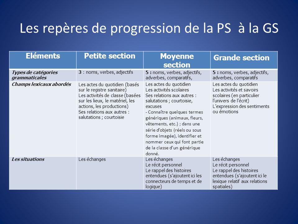 Les repères de progression de la PS à la GS ElémentsPetite sectionMoyenne section Grande section Types de catégories grammaticales 3 : noms, verbes, a