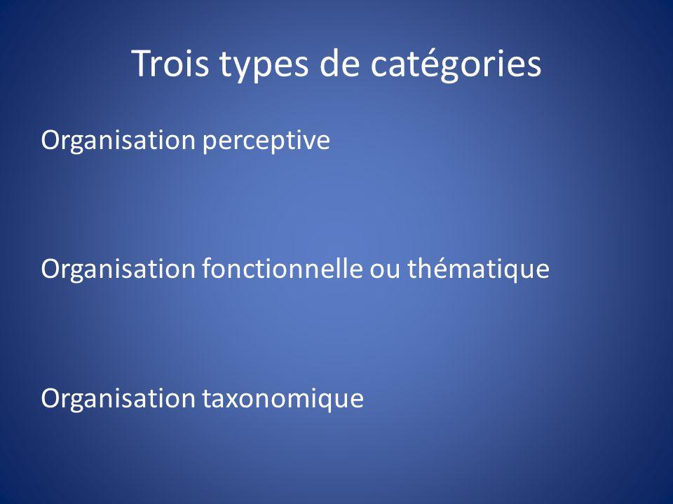 Trois types de catégories Organisation perceptive Organisation fonctionnelle ou thématique Organisation taxonomique