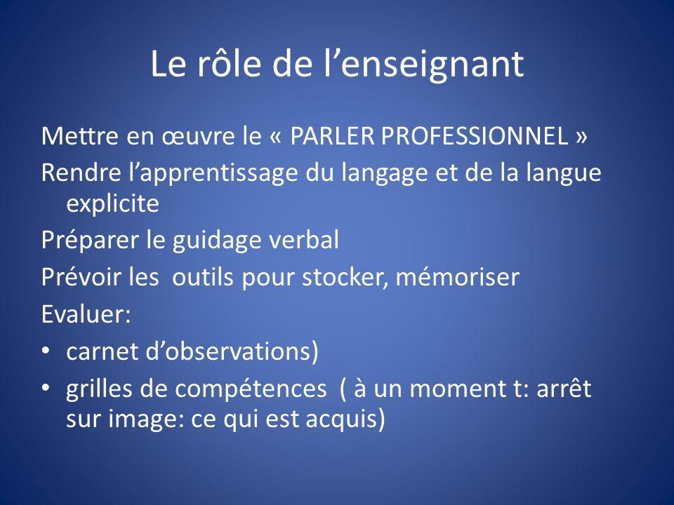 Le rôle de lenseignant Mettre en œuvre le « PARLER PROFESSIONNEL » Rendre lapprentissage du langage et de la langue explicite Préparer le guidage verb