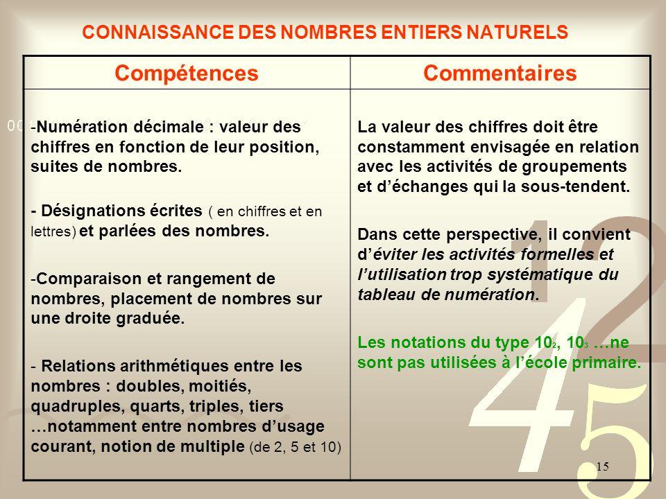 15 CONNAISSANCE DES NOMBRES ENTIERS NATURELS CompétencesCommentaires -Numération décimale : valeur des chiffres en fonction de leur position, suites d