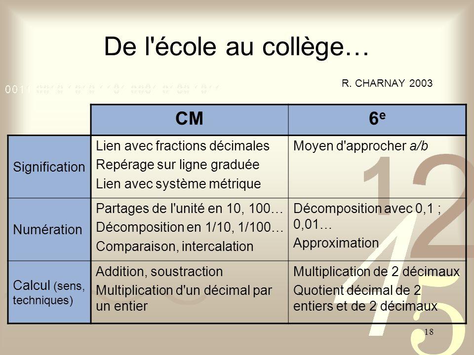 18 De l'école au collège… R. CHARNAY 2003 CM6e6e Signification Lien avec fractions décimales Repérage sur ligne graduée Lien avec système métrique Moy