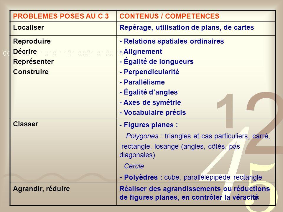 26 PROBLEMES POSES AU C 3CONTENUS / COMPETENCES LocaliserRepérage, utilisation de plans, de cartes Reproduire Décrire Représenter Construire - Relatio