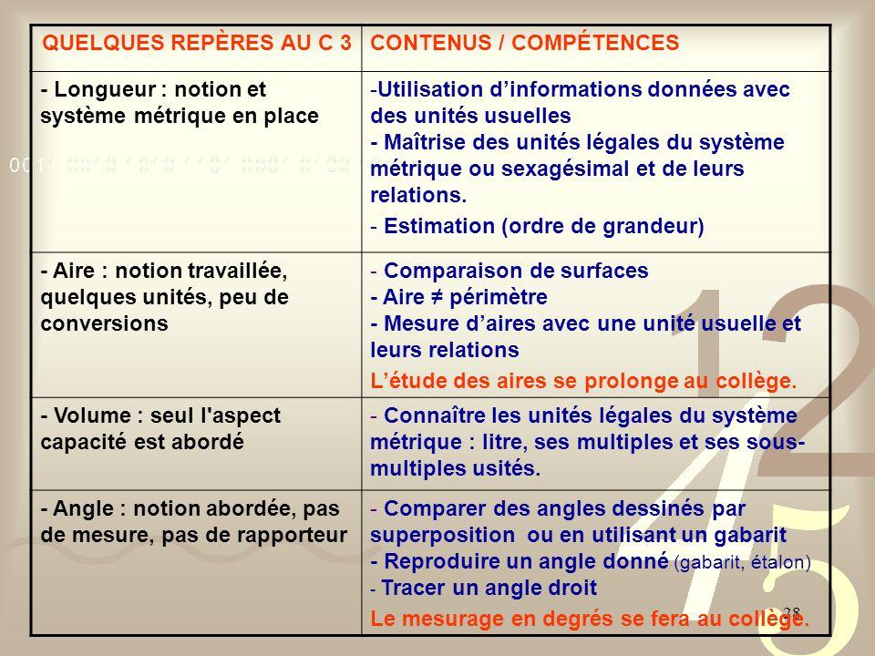 28 QUELQUES REPÈRES AU C 3CONTENUS / COMPÉTENCES - Longueur : notion et système métrique en place -Utilisation dinformations données avec des unités u