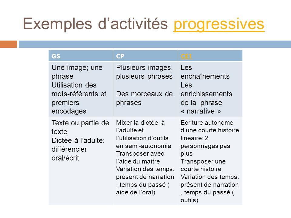 Exemples dactivités progressivesprogressives GSCPCE1 Une image; une phrase Utilisation des mots-référents et premiers encodages Plusieurs images, plus