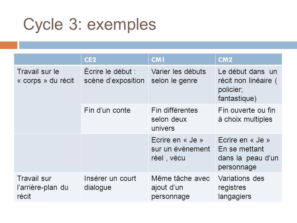 Cycle 3: exemples CE2CM1CM2 Travail sur le « corps » du récit Écrire le début : scène dexposition Varier les débuts selon le genre Le début dans un ré