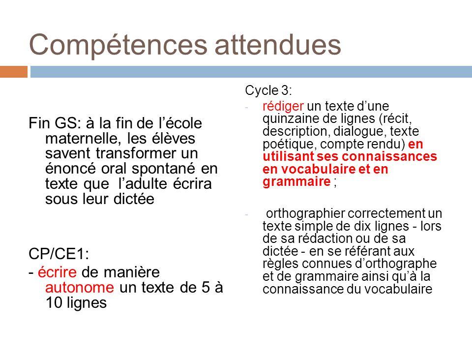 Compétences attendues Fin GS: à la fin de lécole maternelle, les élèves savent transformer un énoncé oral spontané en texte que ladulte écrira sous le