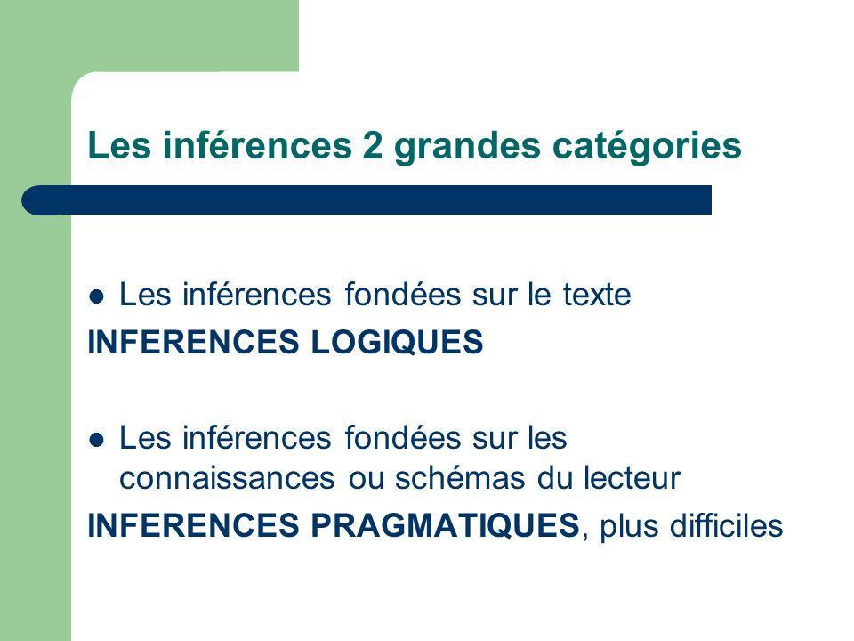 Les inférences 2 grandes catégories Les inférences fondées sur le texte INFERENCES LOGIQUES Les inférences fondées sur les connaissances ou schémas du