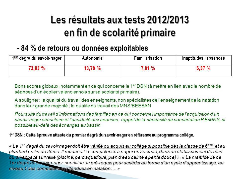 - 84 % de retours ou données exploitables 1 er DSN : Cette épreuve atteste du premier degré du savoir-nager en référence au programme collège. pré-req