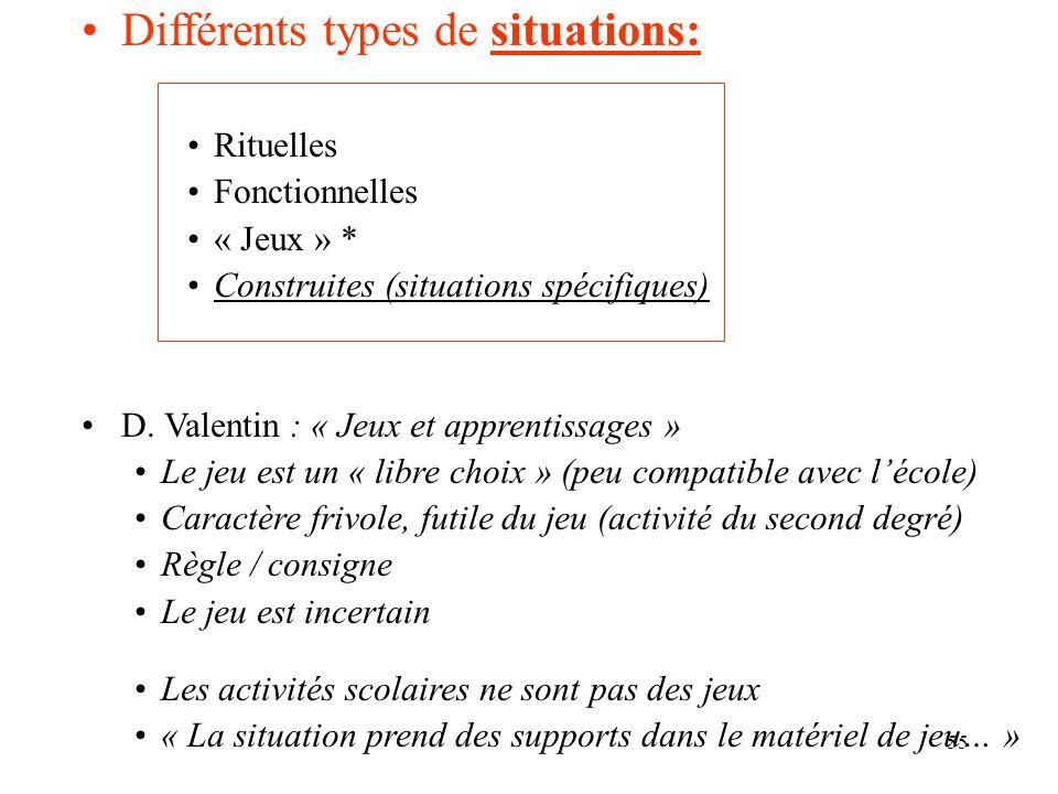 55 Différents types de situations: Rituelles Fonctionnelles « Jeux » * Construites (situations spécifiques) D. Valentin : « Jeux et apprentissages » L
