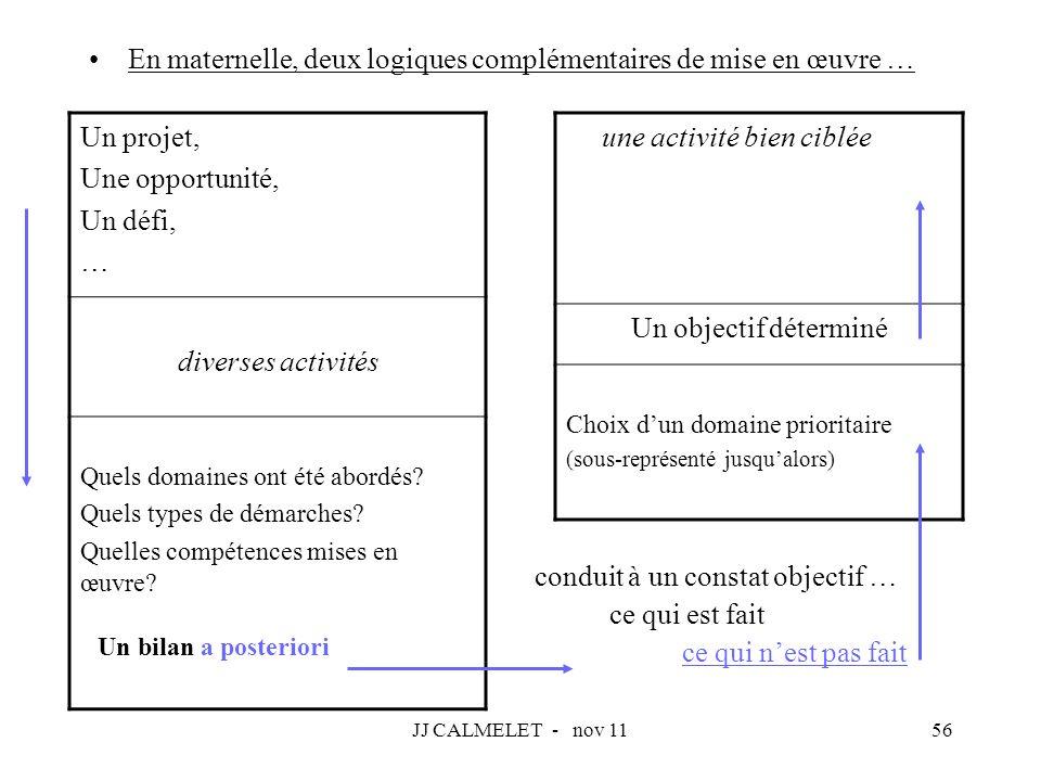JJ CALMELET - nov 1156 En maternelle, deux logiques complémentaires de mise en œuvre … Un projet, Une opportunité, Un défi, … diverses activités Quels