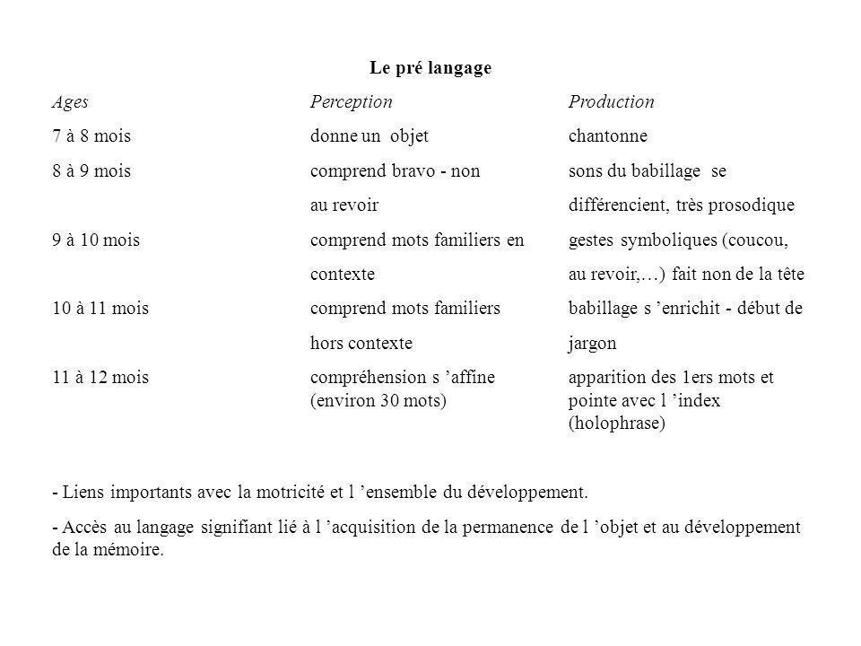Le pré langage Ages PerceptionProduction 7 à 8 mois donne un objetchantonne 8 à 9 mois comprend bravo - non sons du babillage se au revoir différencie