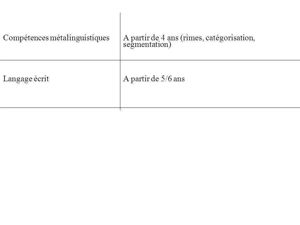 Compétences métalinguistiquesA partir de 4 ans (rimes, catégorisation, segmentation) Langage écrit A partir de 5/6 ans