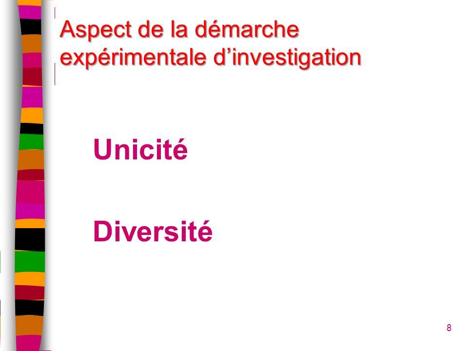 8 Aspect de la démarche expérimentale dinvestigation Unicité Diversité