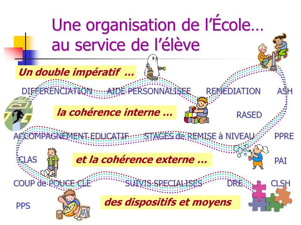 Une organisation de lÉcole… au service de lélève la cohérence interne … DIFFERENCIATIONREMEDIATION RASED AIDE PERSONNALISEE STAGES de REMISE à NIVEAU