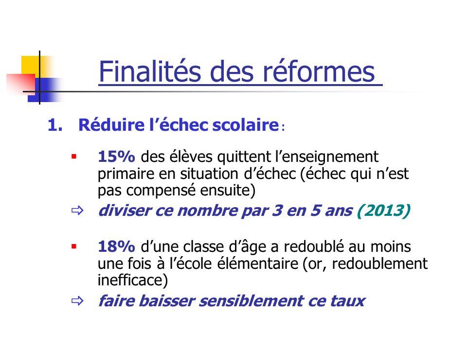 Finalités des réformes 1.Réduire léchec scolaire : 15% des élèves quittent lenseignement primaire en situation déchec (échec qui nest pas compensé ens