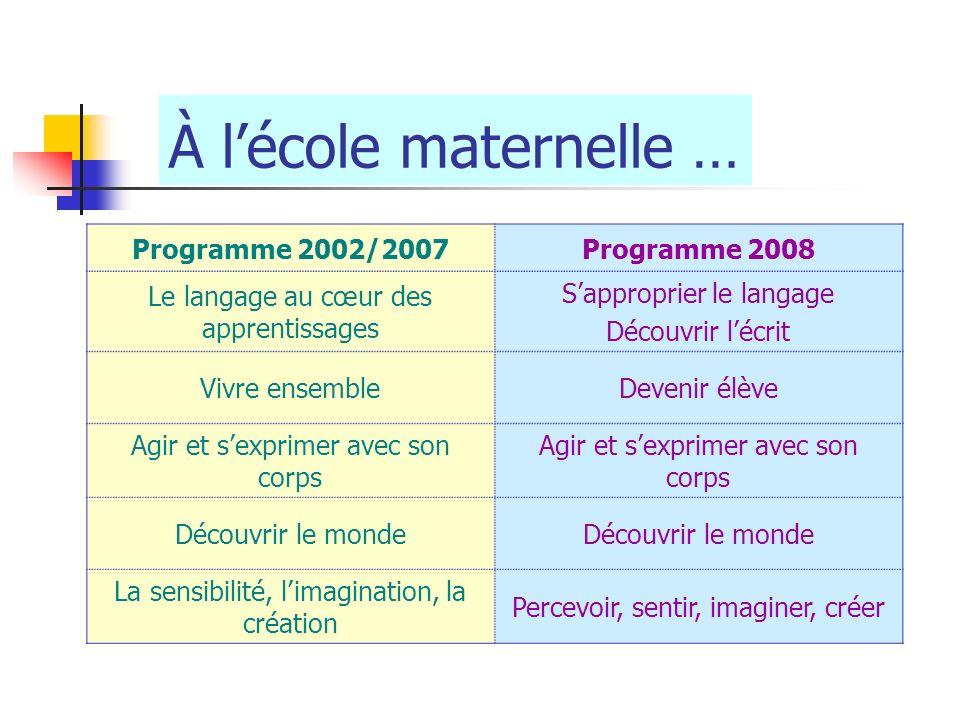 Programme 2002/2007Programme 2008 Le langage au cœur des apprentissages Sapproprier le langage Découvrir lécrit Vivre ensembleDevenir élève Agir et se