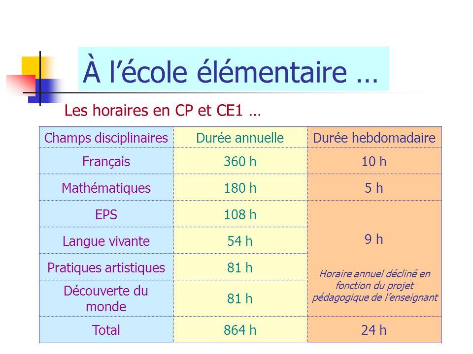 À lécole élémentaire … Les horaires en CP et CE1 … Champs disciplinairesDurée annuelleDurée hebdomadaire Français360 h10 h Mathématiques180 h5 h EPS10